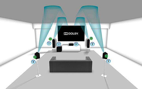 mô phỏng Dolby Digital